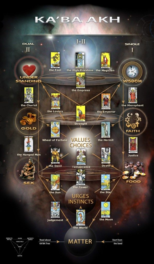 Tarot and The Kabbalah
