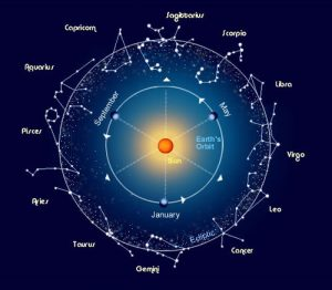 Origins of Zodiac Astrology